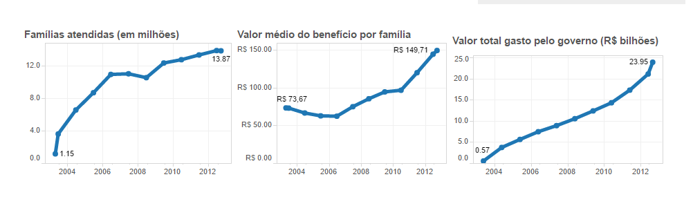 Panorama do Programa Bolsa Família