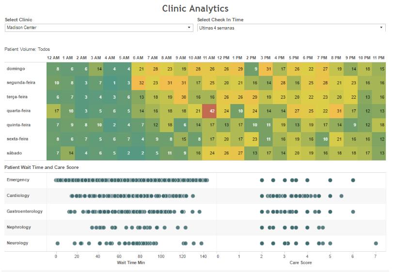 Explore os volumes de pacientes em clínicas por horário