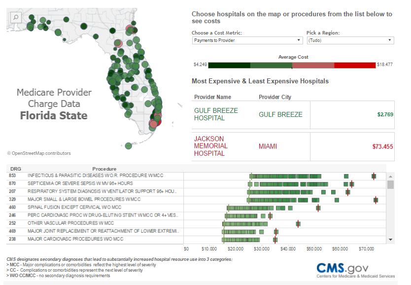 Compare os custos de procedimentos médicos por hospital