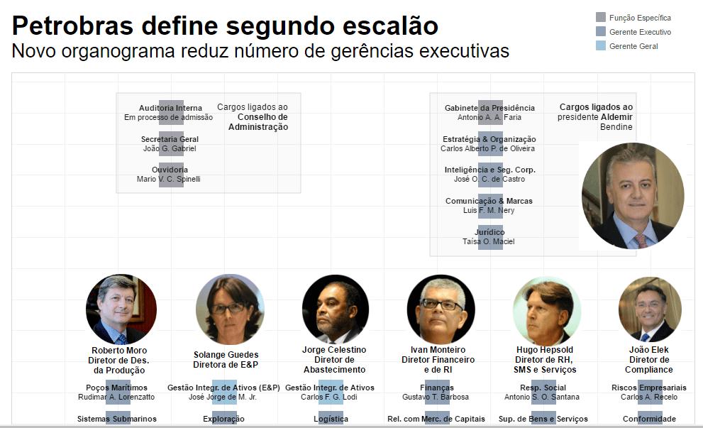 Petrobras define segundo escalão