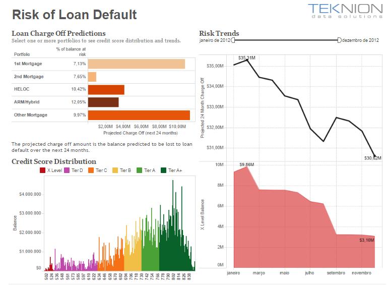 Gerencie com eficácia o risco de não pagamento de empréstimos
