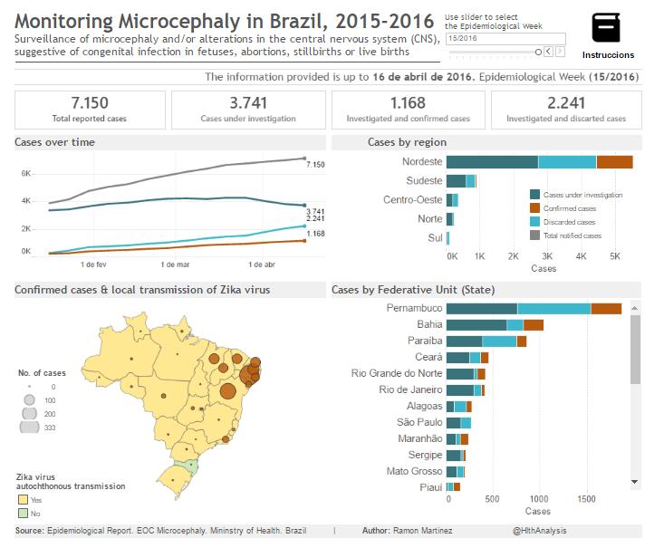 Casos de Microcefalia no Brasil – 2015-2016