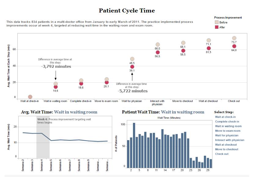 Acompanhe o tempo de espera dos pacientes usando Tableau