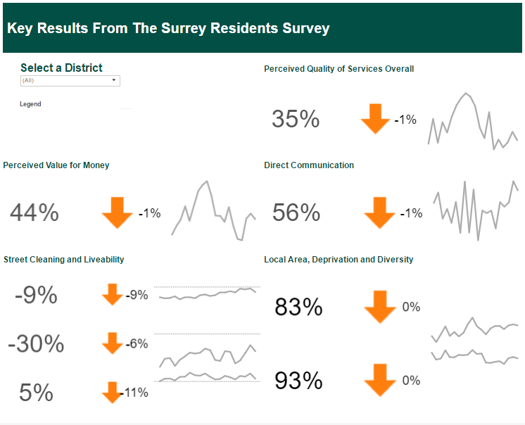 Surrey Council Residents Survey - KPI Dashboard