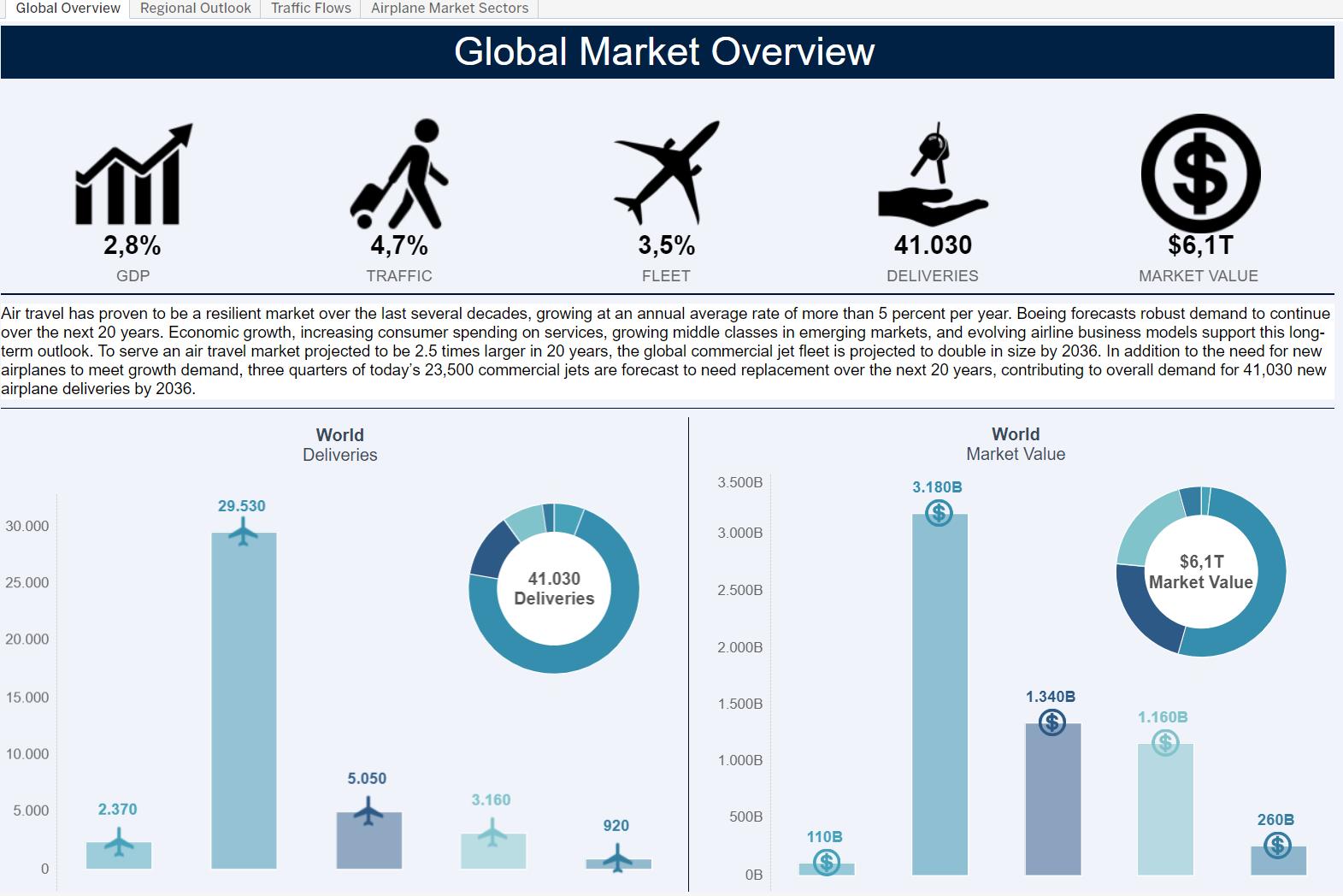 Previsão crescimento setor aéreo