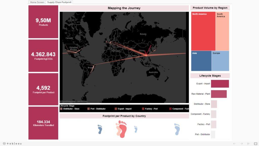 Supply Chain Footprint