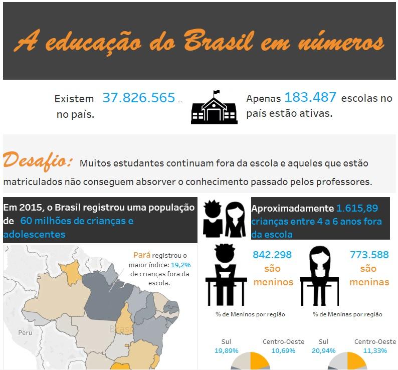 A educação do Brasil em números