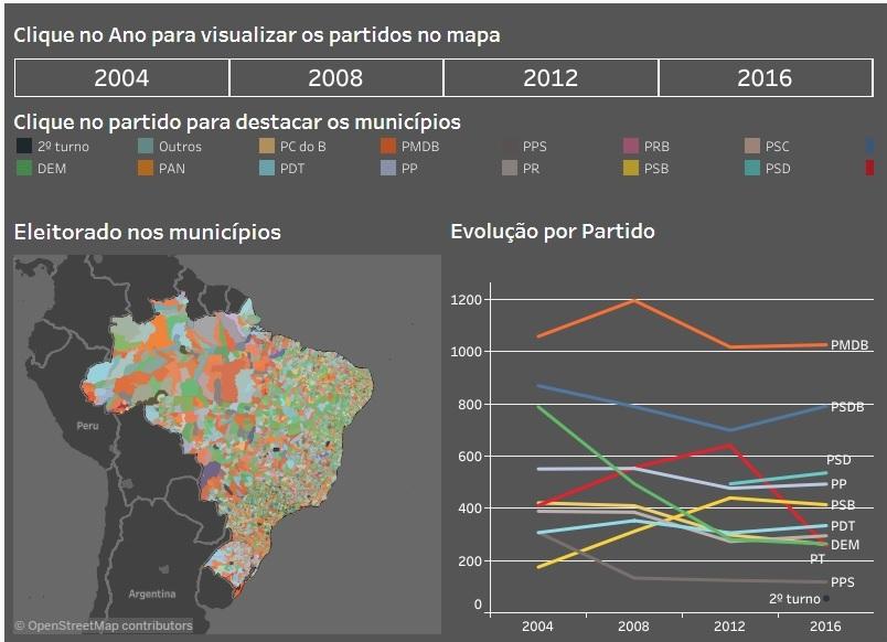 Eleições 2016 - Força dos partidos