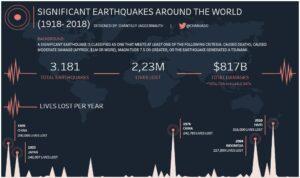 Terremotos pelo Mundo