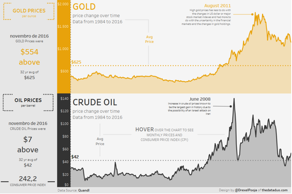 Gold & Crude Oil - Price Change (1984 a 2016)