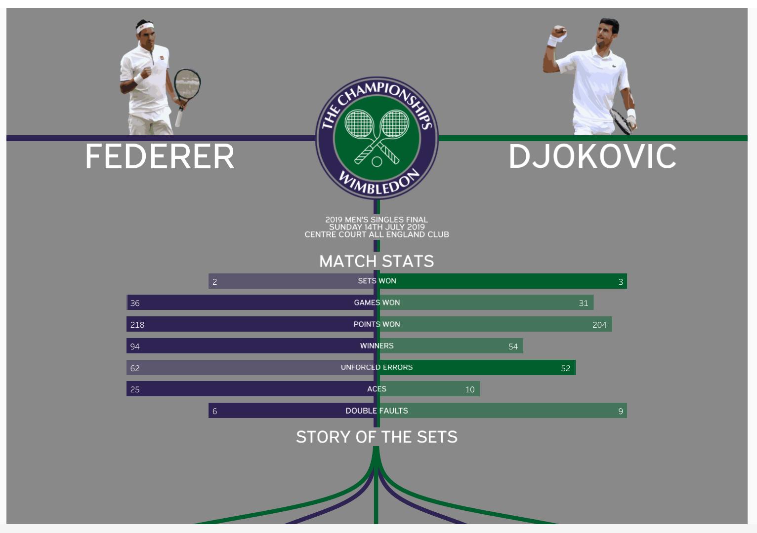 Final Masculina Wimbledon