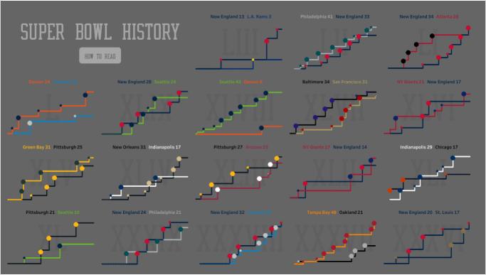 A História do SUPER BOWL