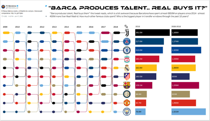 Quanto os time de futebol europeus gastam com seus jogadores?