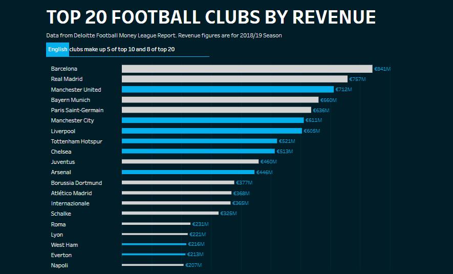 Receita de Clubes de Futebol