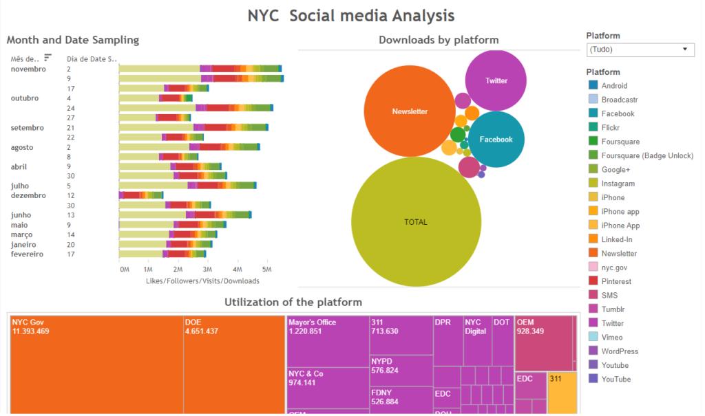 Análises de Mídias Sociais de Nova York