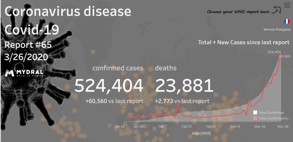 Pandemia Corona Vírus - COVID19