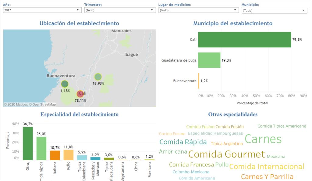 Estatística Alimentar - Colômbia