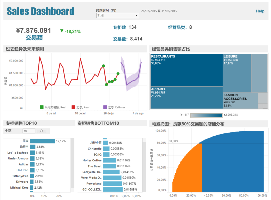 Weekly Sales Dashboard (shopping mall)