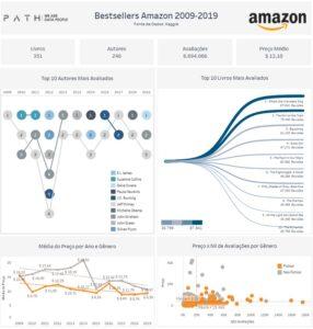 Bestsellers Amazon