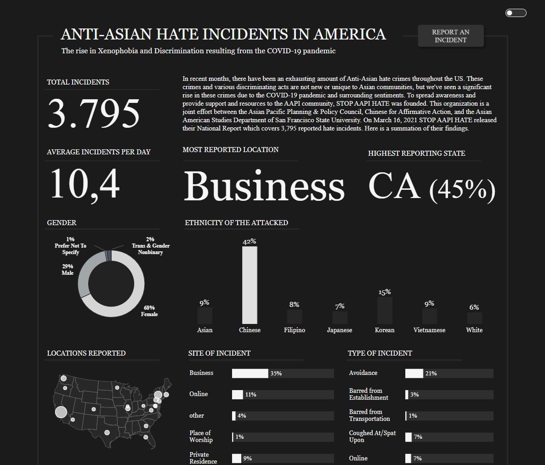 Incidência anti-asiática