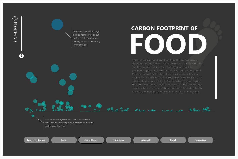 Emissão gases efeito estufa