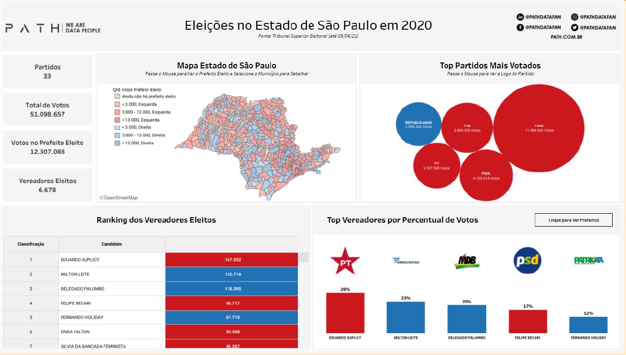 Eleições Sp 2020