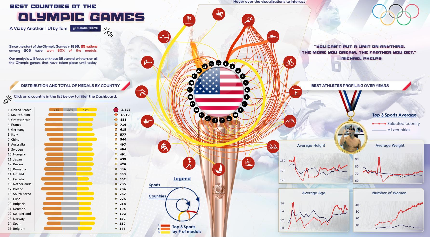 Histórico jodos olímpicos